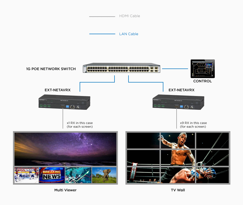 Video Wall Application and Multi-View