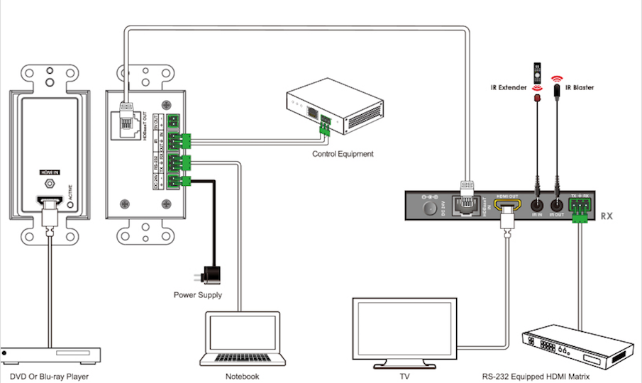 single hdmi 2 0 u00ae wallplate over hdbaset u2122 w   ir  u0026 poc