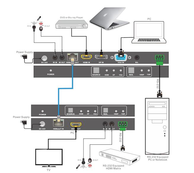 Hdmi Setup Diagram: 3-Input Huddle Room Switcher Over HDBaseT™ & 4K