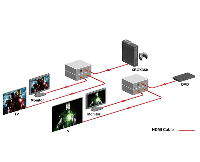 4k uhd hdmi 1x2 port splitter hdmi to dvi diagram